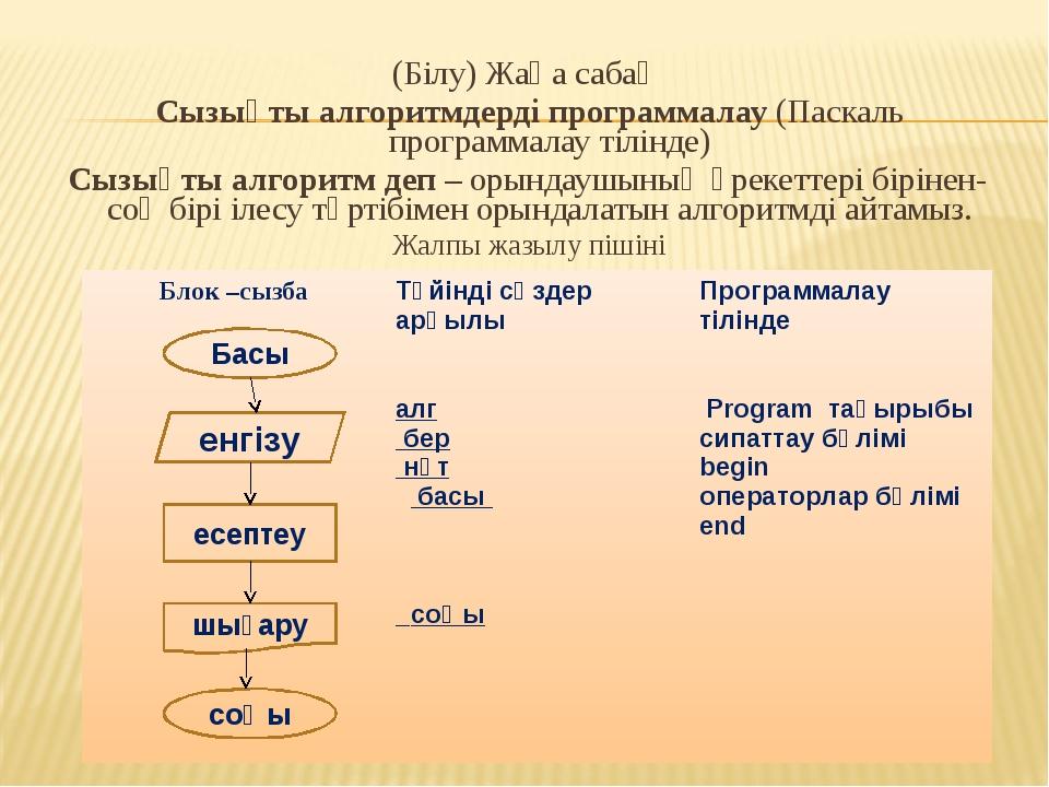 (Білу) Жаңа сабақ Сызықты алгоритмдерді программалау (Паскаль программалау ті...