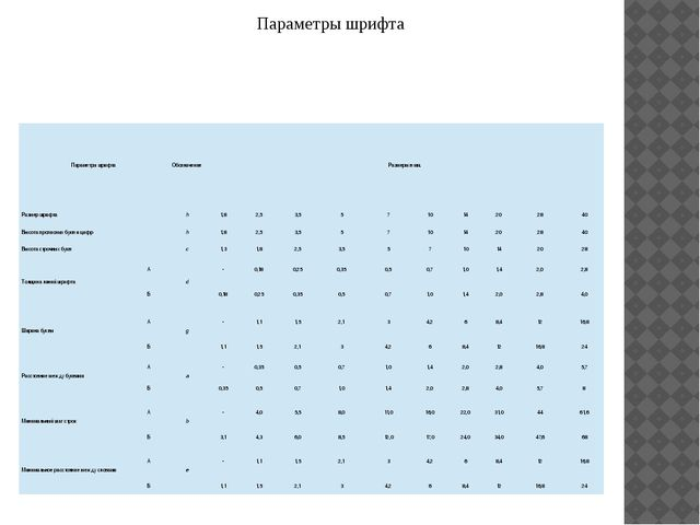 Параметры шрифта Параметры шрифта Обозначение Размеры в мм. Размер шрифта h 1...