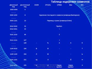 Автор: Чекоева Аида Арслановна МБОУ СОШ с.Предгорное Таблица кодировки символ