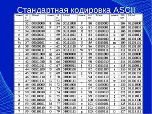 Стандартная кодировка ASCII Автор: Доронина Екатерина Валерьевна, МКОУ СОШ №