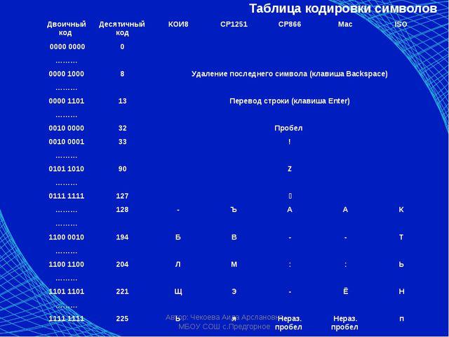 Автор: Чекоева Аида Арслановна МБОУ СОШ с.Предгорное Таблица кодировки символ...