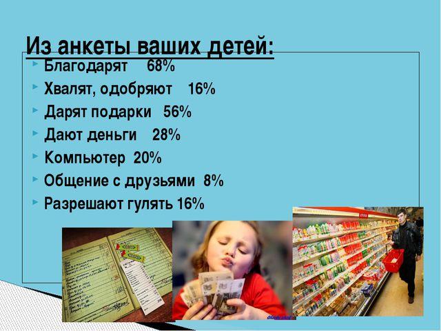 Благодарят 68% Хвалят, одобряют 16% Дарят подарки 56% Дают деньги 28% Компьют...
