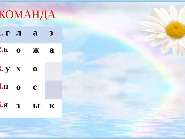 1 КОМАНДА 1.г л а з 2.к о ж а 3.у х о 4.н о с 5.я з ы к