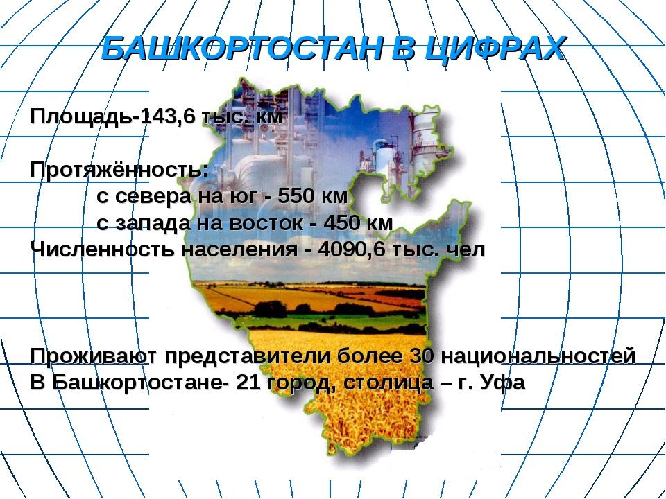 БАШКОРТОСТАН В ЦИФРАХ Площадь-143,6 тыс. км Протяжённость: с севера на юг -...