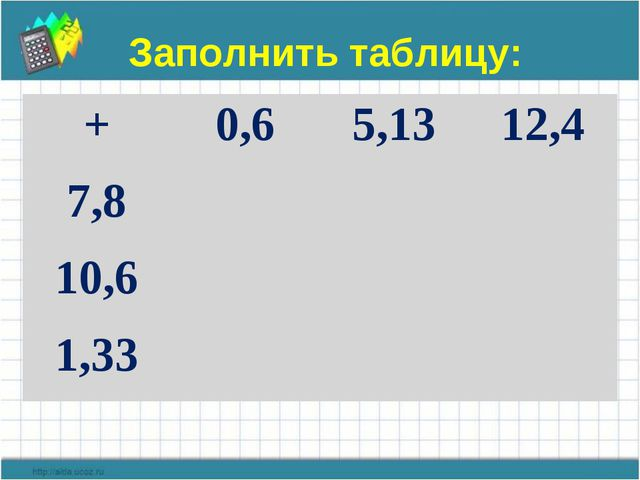 Заполнить таблицу: +0,65,1312,4 7,8 10,6 1,33