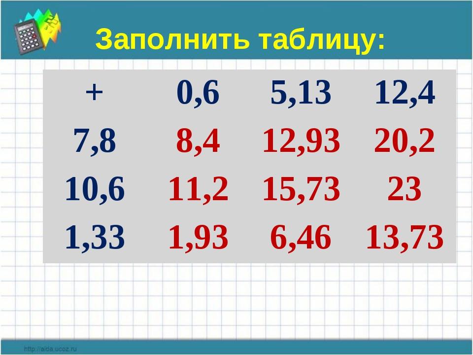 Заполнить таблицу: +0,65,1312,4 7,88,412,9320,2 10,611,215,7323 1,33...