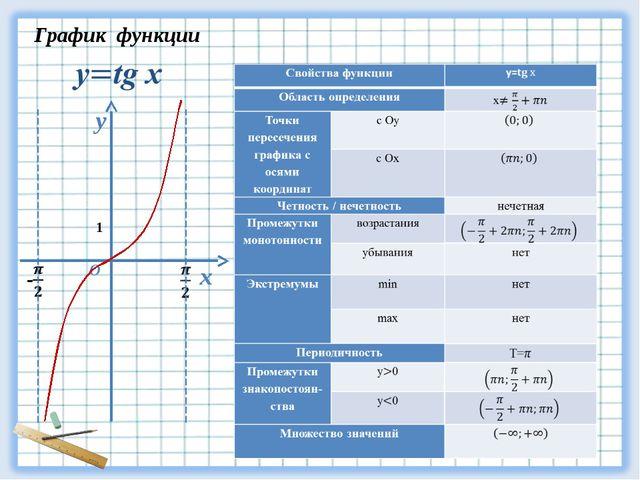 у х О График функции 1