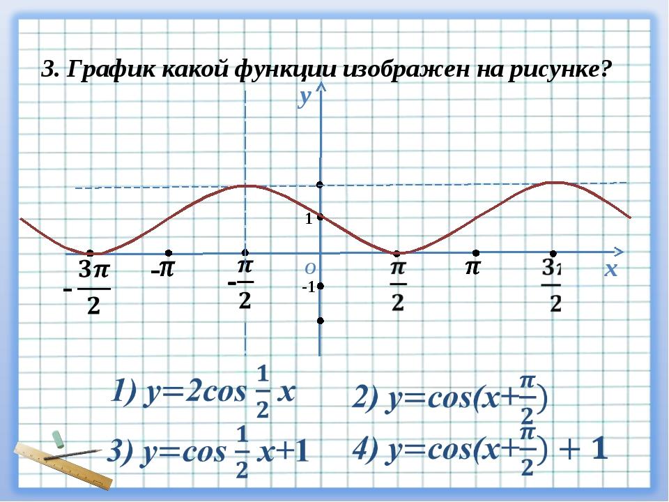 - - х у О 3. График какой функции изображен на рисунке? 1 -1