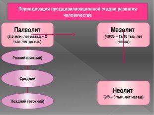 Периодизация предцивилизационной стадии развития человечества Палеолит (2,5 м