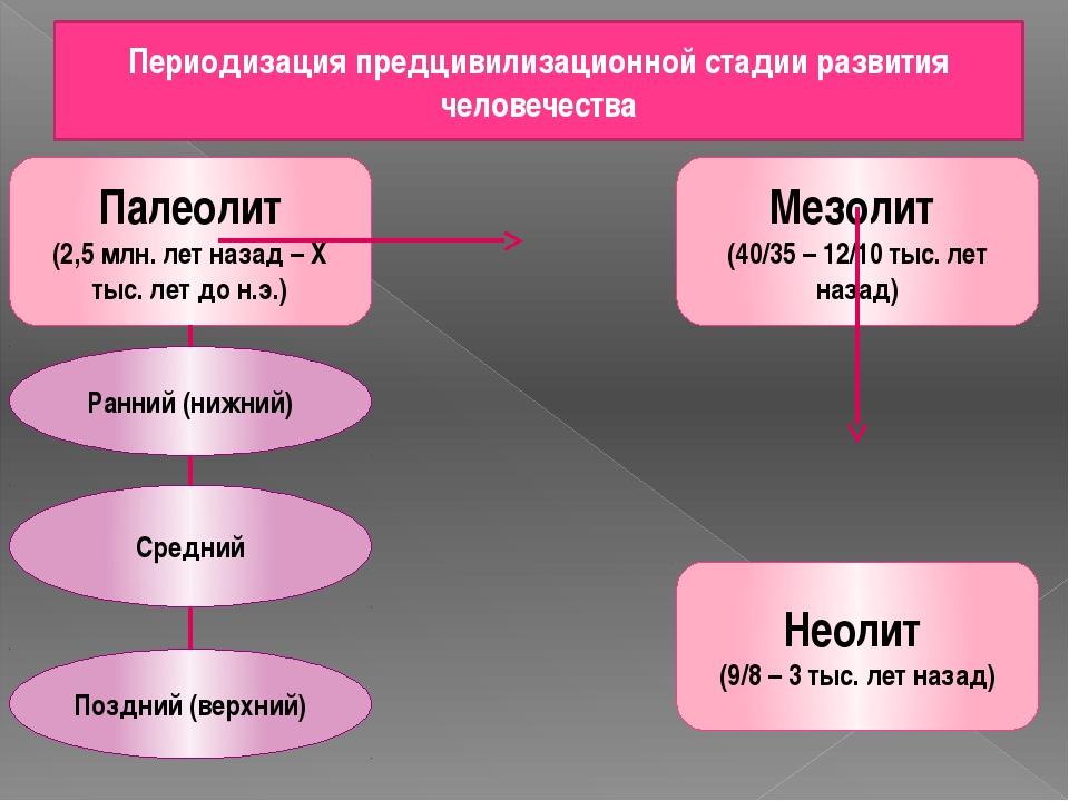 Периодизация предцивилизационной стадии развития человечества Палеолит (2,5 м...