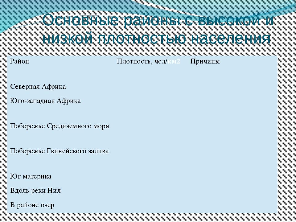 Основные районы с высокой и низкой плотностью населения Район Плотность, чел/...
