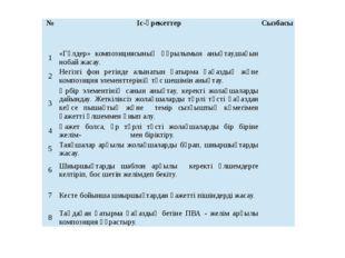 № Іс-әрекеттер Сызбасы 1 «Гүлдер» композициясының құрылымын анықтау,шағын ноб