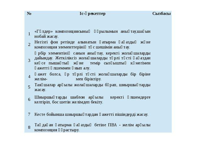 № Іс-әрекеттер Сызбасы 1 «Гүлдер» композициясының құрылымын анықтау,шағын ноб...