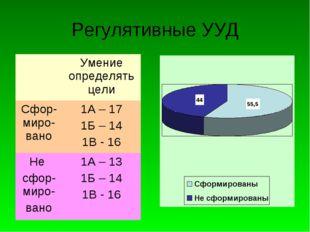 Регулятивные УУД Умение определять цели Сфор-миро-вано1А – 17 1Б – 14 1В -
