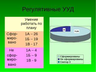 Регулятивные УУД Умение работать по плану Сфор-миро-вано1А – 26 1Б – 19 1В