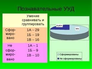 Познавательные УУД Умение сравнивать и группировать Сфор-миро-вано1А – 29 1