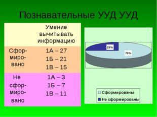 Познавательные УУД УУД Умение вычитывать информацию Сфор-миро-вано1А – 27 1