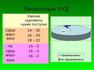 Личностные УУД Умение оценивать чужие поступки Сфор-миро-вано1А – 30 1Б – 2