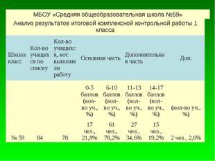 МБОУ «Средняя общеобразовательная школа №59» Анализ результатов итоговой ком