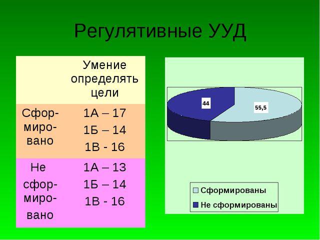 Регулятивные УУД Умение определять цели Сфор-миро-вано1А – 17 1Б – 14 1В -...