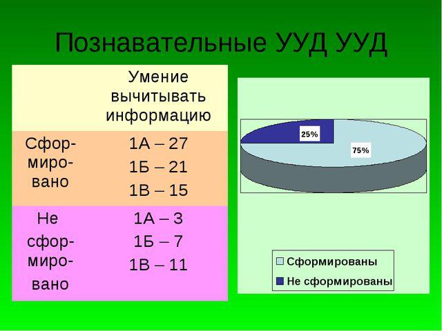 Познавательные УУД УУД Умение вычитывать информацию Сфор-миро-вано1А – 27 1...