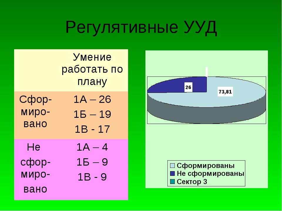 Регулятивные УУД Умение работать по плану Сфор-миро-вано1А – 26 1Б – 19 1В...