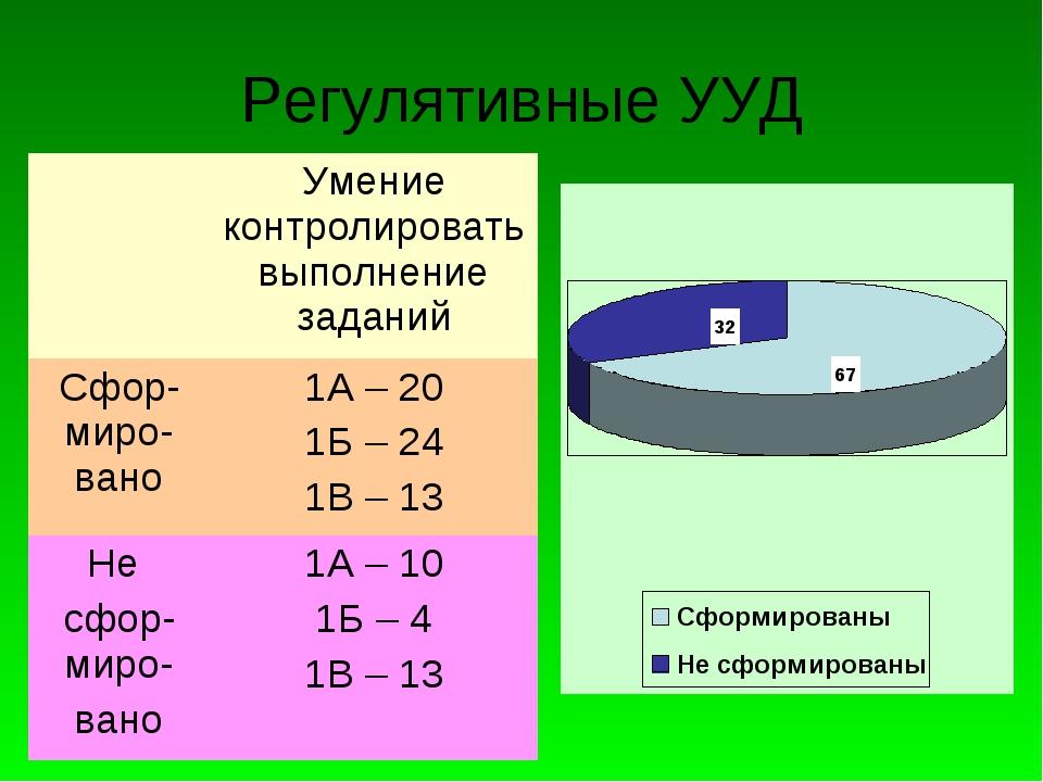 Регулятивные УУД Умение контролировать выполнение заданий Сфор-миро-вано1А...