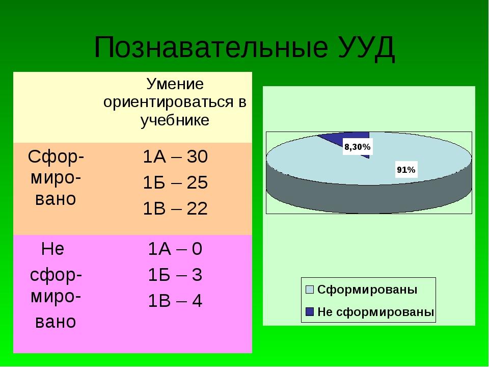 Познавательные УУД Умение ориентироваться в учебнике Сфор-миро-вано1А – 30...