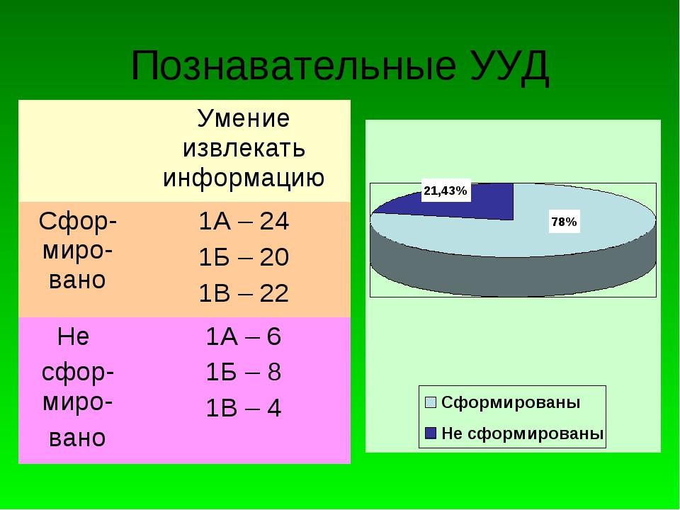 Познавательные УУД Умение извлекать информацию Сфор-миро-вано1А – 24 1Б – 2...