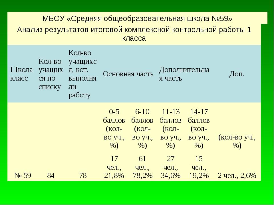 МБОУ «Средняя общеобразовательная школа №59» Анализ результатов итоговой ком...