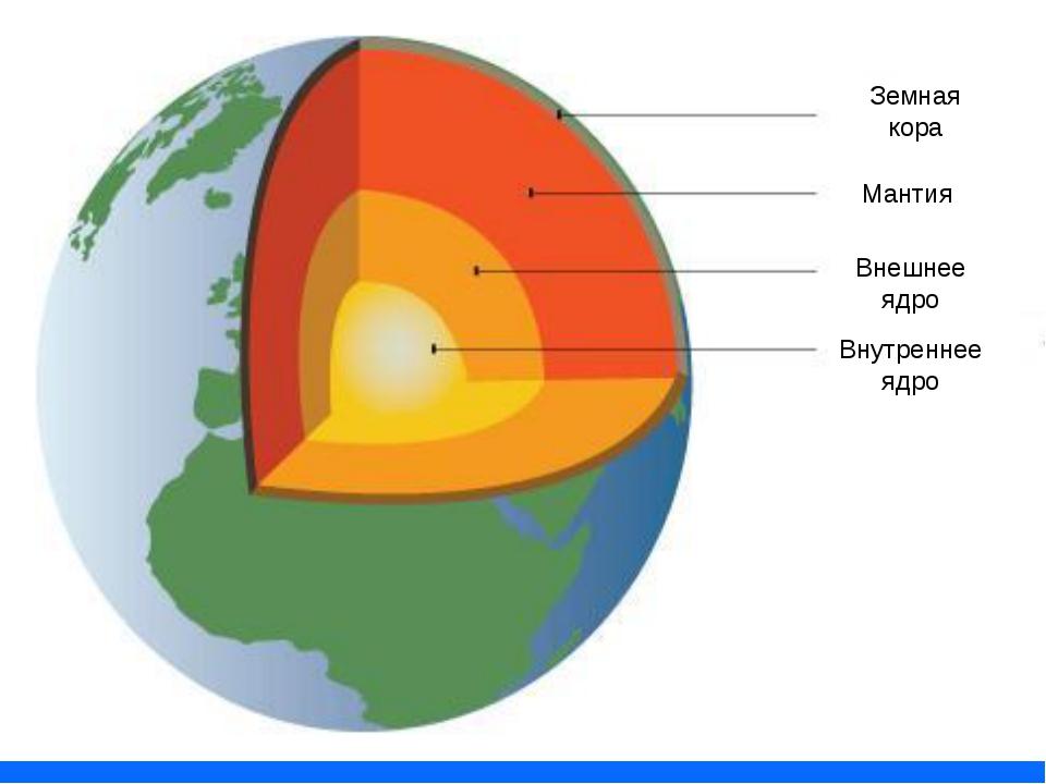 Внутреннее ядро Внешнее ядро Мантия Земная кора