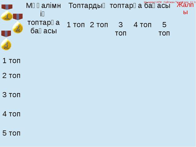 Шымкент ИПК Сейтжан Темірғали 11 топ Мұғалімнің топтарға бағасы Топтардыңтопт...