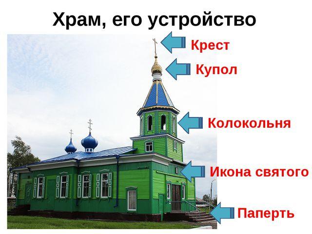Храм, его устройство Крест Купол Колокольня Паперть Икона святого