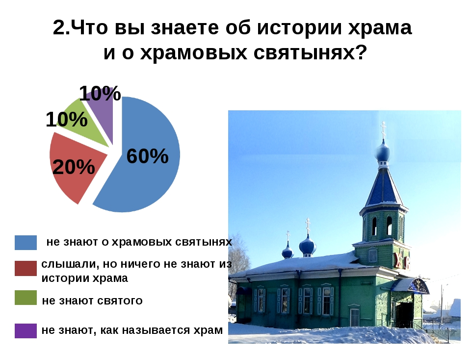 60% 20% 10% 10% не знают о храмовых святынях слышали, но ничего не знают из и...