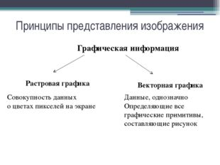Принципы представления изображения Графическая информация Растровая графика В
