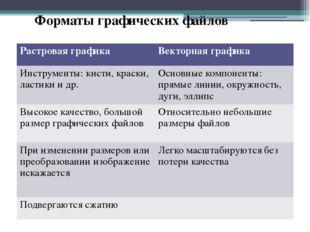Форматы графических файлов Растровая графика Векторная графика Инструменты: к