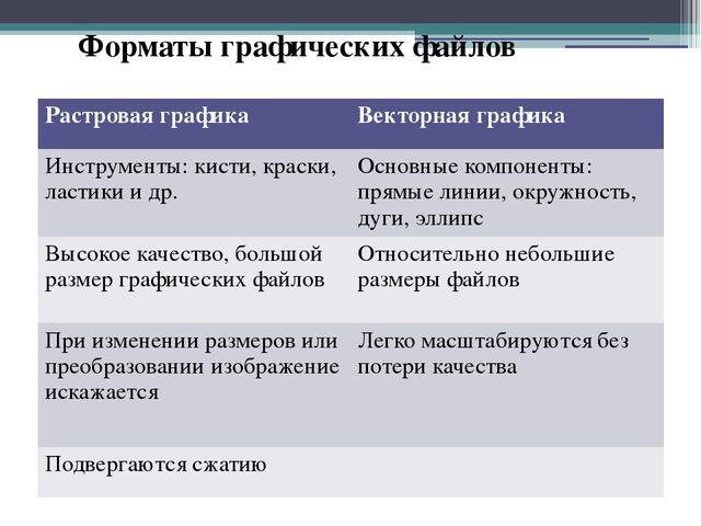 Форматы графических файлов Растровая графика Векторная графика Инструменты: к...