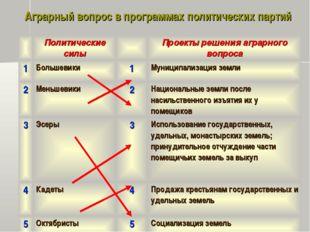 Аграрный вопрос в программах политических партий Политические силыПроекты