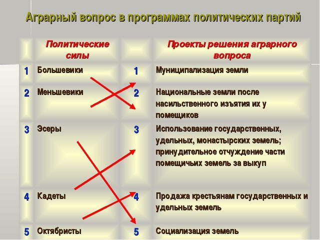 Аграрный вопрос в программах политических партий Политические силыПроекты...