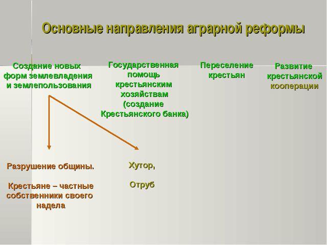 Основные направления аграрной реформы Разрушение общины. Крестьяне – частные...