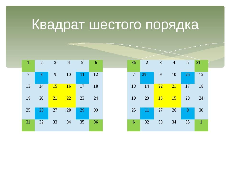 Квадрат шестого порядка 1  2 3 4 5 6 7  8 9 10 11 12 13  14 15 16 17 18 19...