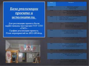 База реализации проекта и исполнители. Для реализации проекта были задейство
