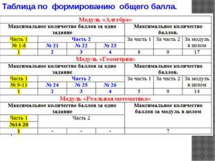 Таблица по формированию общего балла.