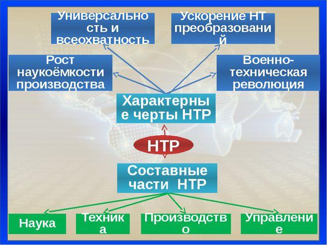 Характерные черты НТР Составные части НТР Универсальность и всеохватность Уск...