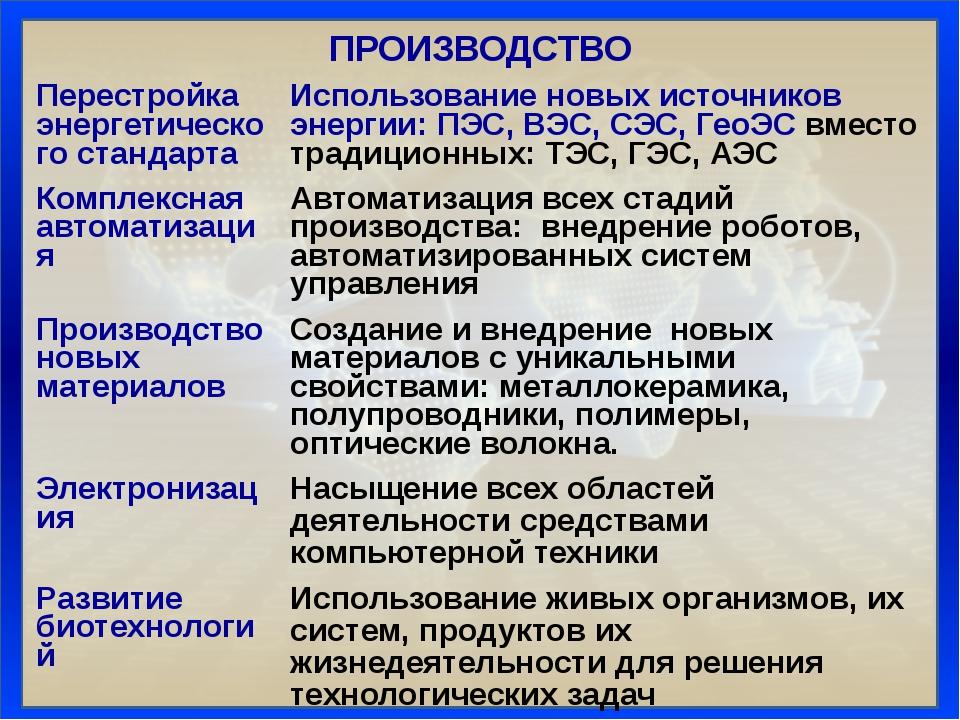 ПРОИЗВОДСТВО Перестройка энергетического стандарта Использование новых источн...