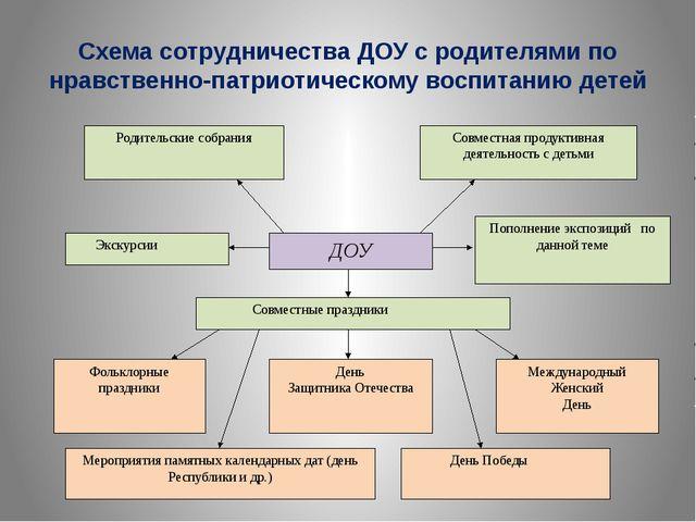 Схема сотрудничества ДОУ с родителями по нравственно-патриотическому воспитан...