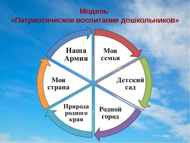 Модель «Патриотическое воспитание дошкольников»