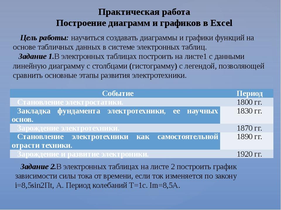 Практическая работа Построение диаграмм и графиков в Excel Цель работы: научи...