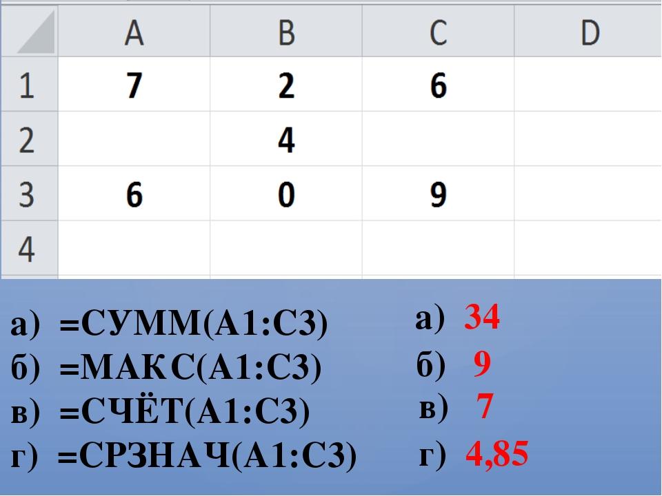 а) =СУММ(А1:С3) б) =МАКС(А1:С3) в) =СЧЁТ(А1:С3) г) =СРЗНАЧ(А1:С3) а) 34 б) 9...