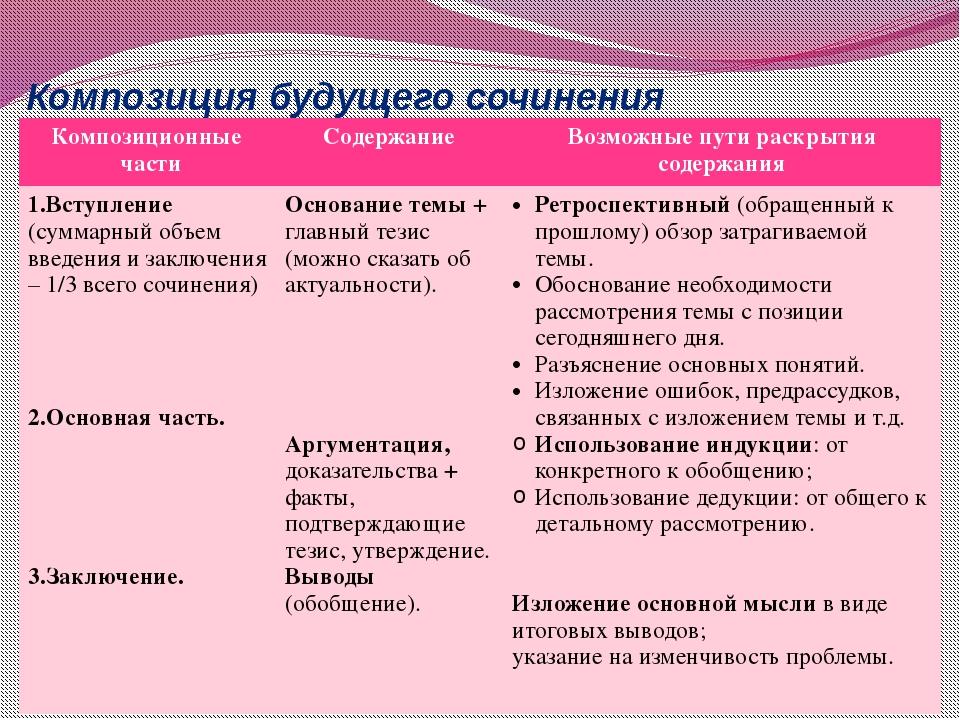 Композиция будущего сочинения Композиционные части Содержание Возможные пути...